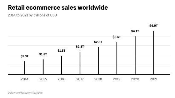 retail ecommerce sales worldwide projections